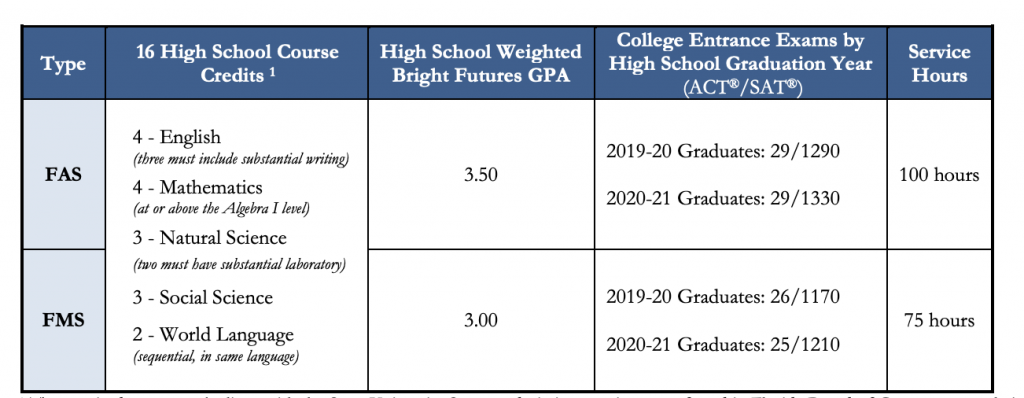Florida Bright Futures FMS and FAS SAT and ACT requirements